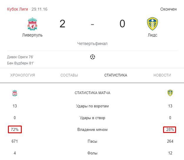 Статистика матча Ливерпуль - Лидс